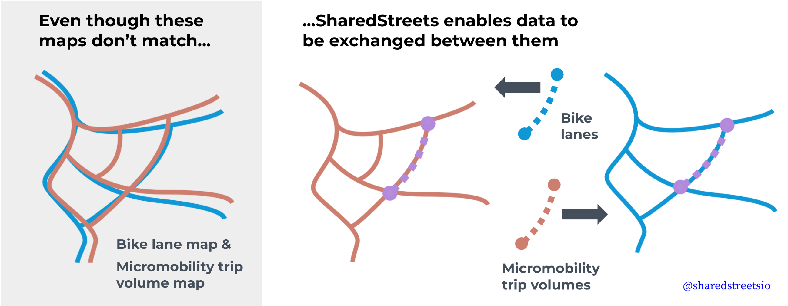 map-matching with SharedStreets