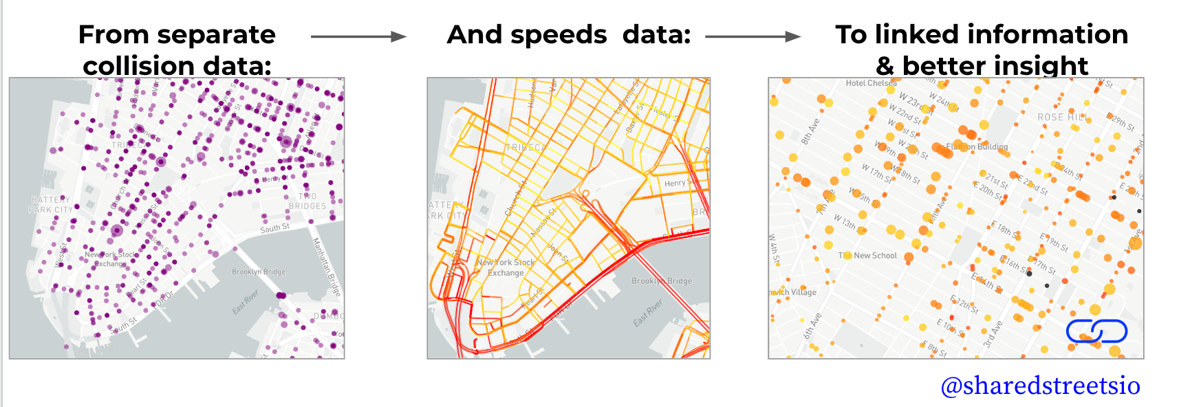 Interoperable Speed Data Using SharedStreets